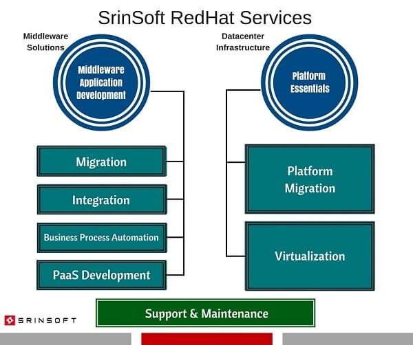 redhat_services