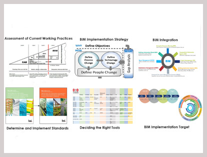 bim implementation process