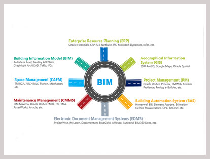 bim integration services