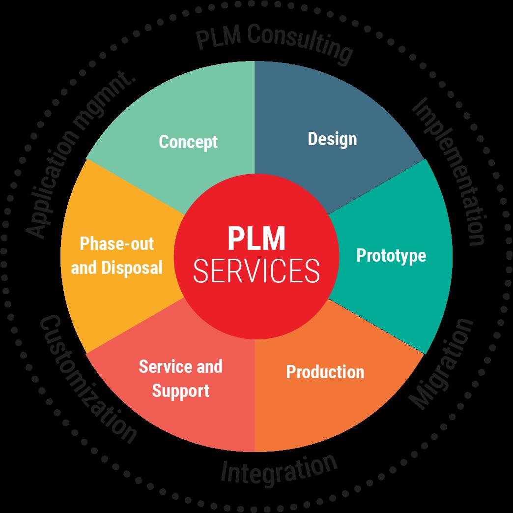 PLM implementation