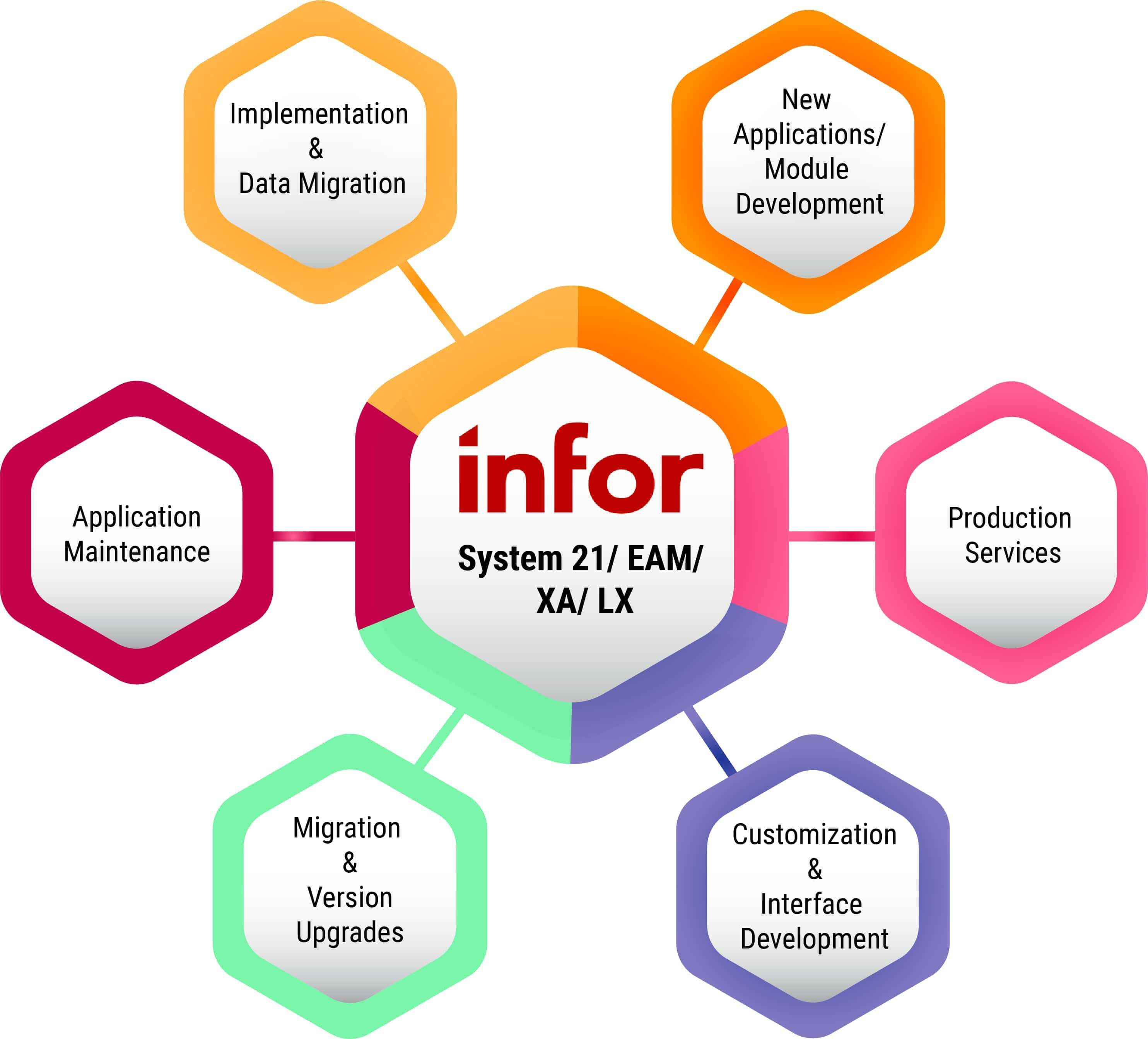 infor solutions