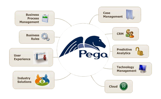 Pega Application Development