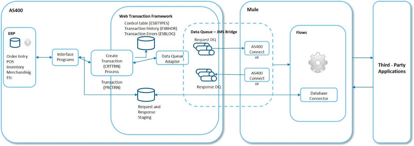 AS400 Integration with Mule for ESB Higher level architecture
